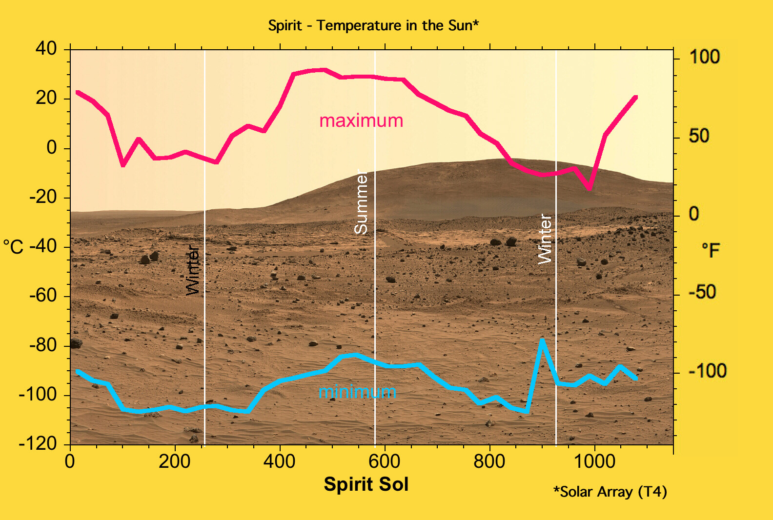 mars planet graphs - photo #13