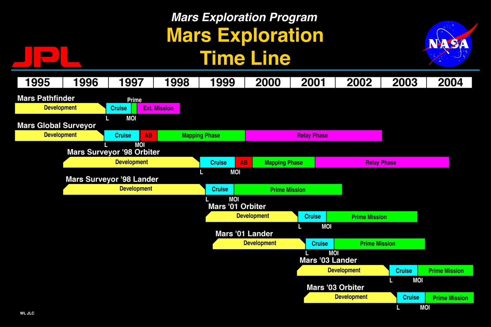 nasa missions timeline - photo #6