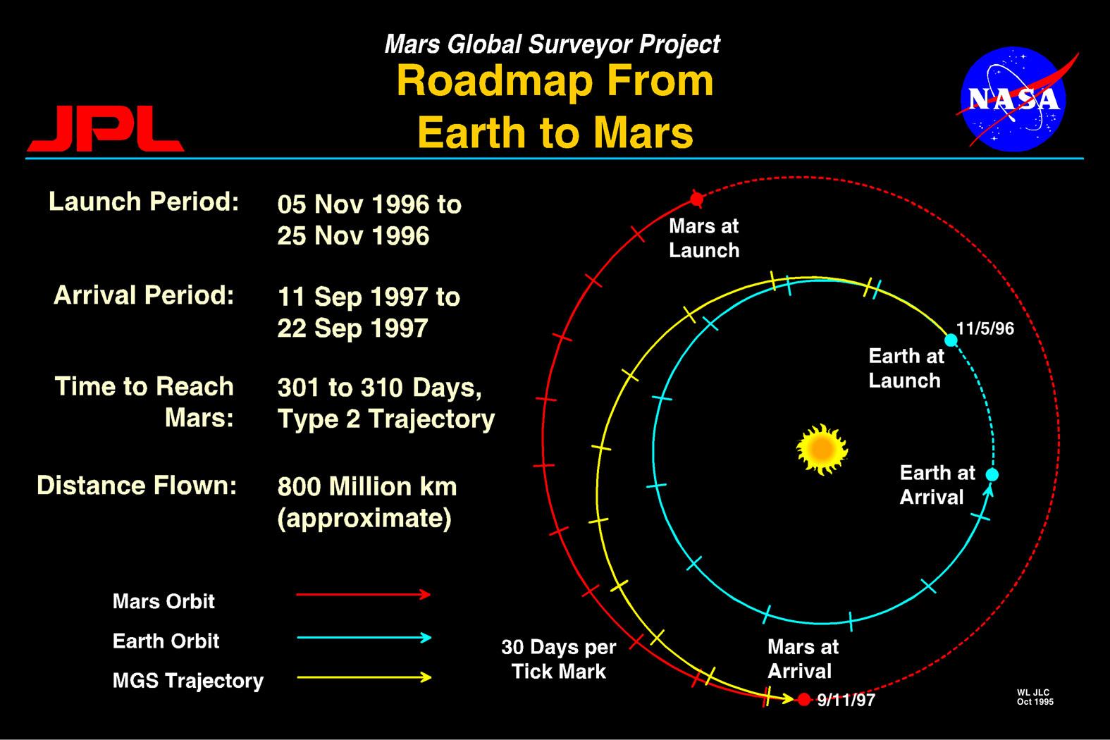 Orbital Mechanics: From Earth to Mars