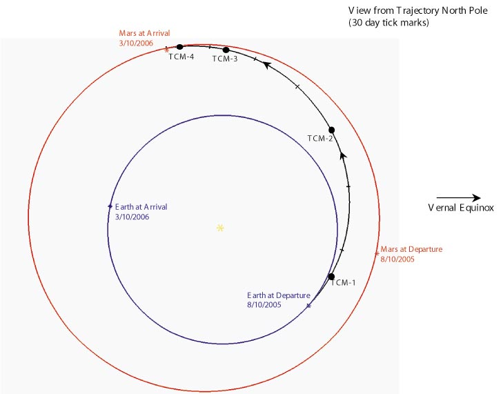 MRO's Trajectory correction while approach Mars