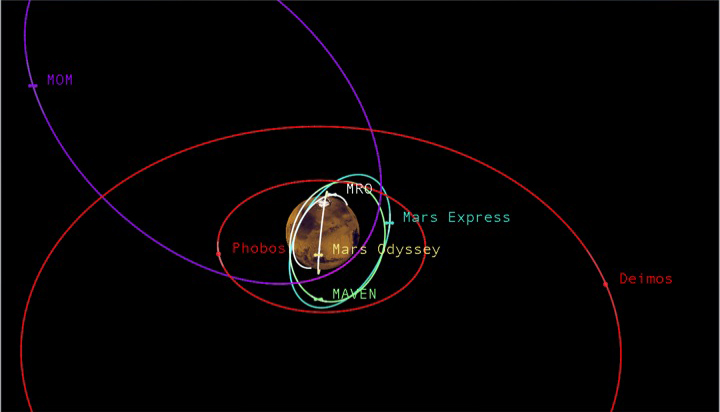 Images Mars Odyssey
