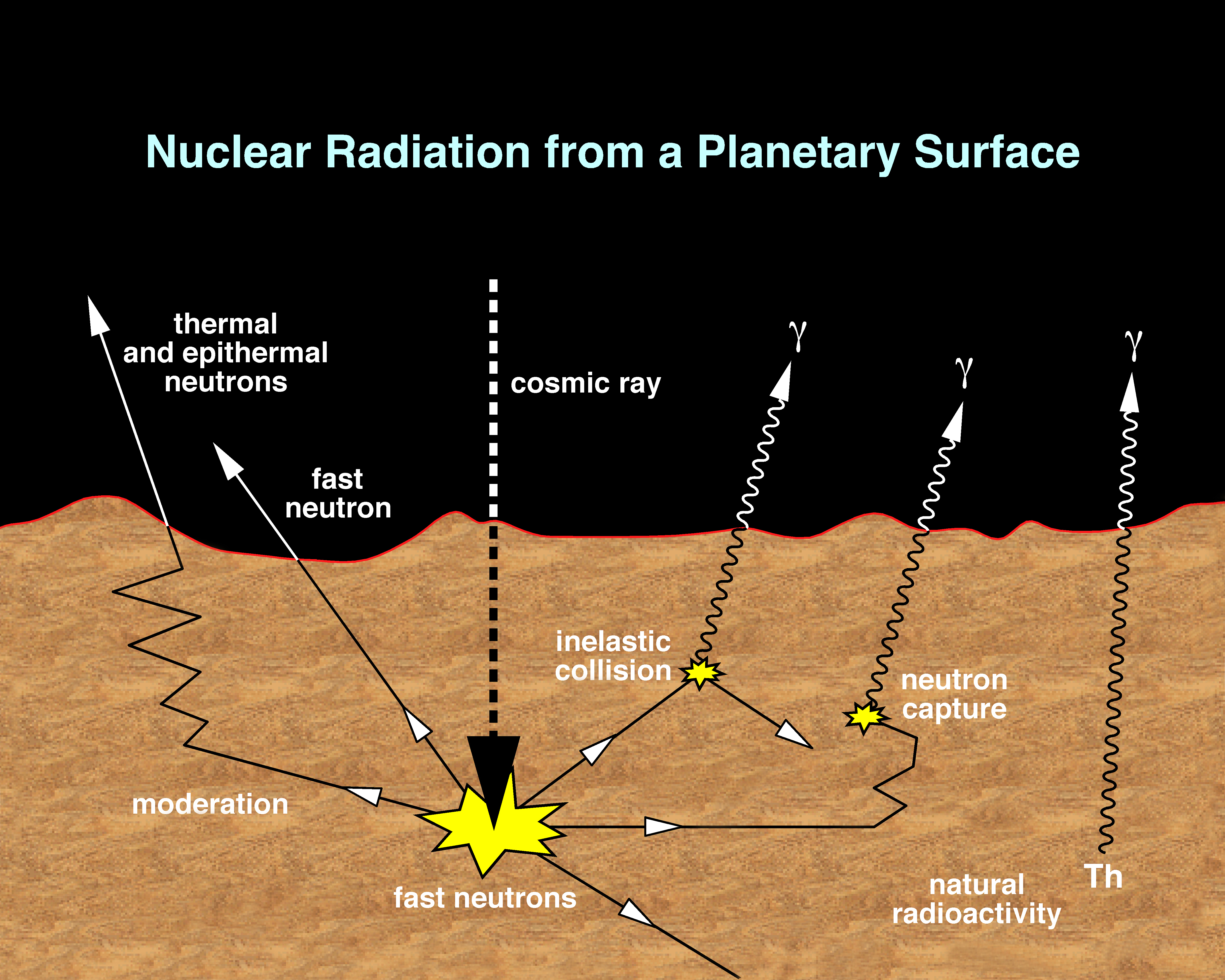 Grs mars odyssey nuclear radiation from a planetary surface urtaz Choice Image