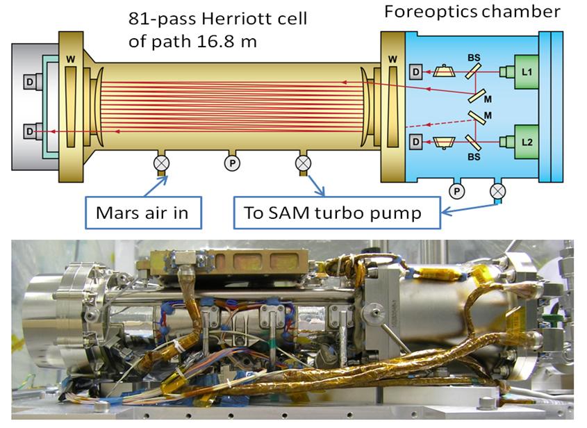 tunable laser spectrometer on nasa\u0027s curiosity mars rover  mars science laboratory