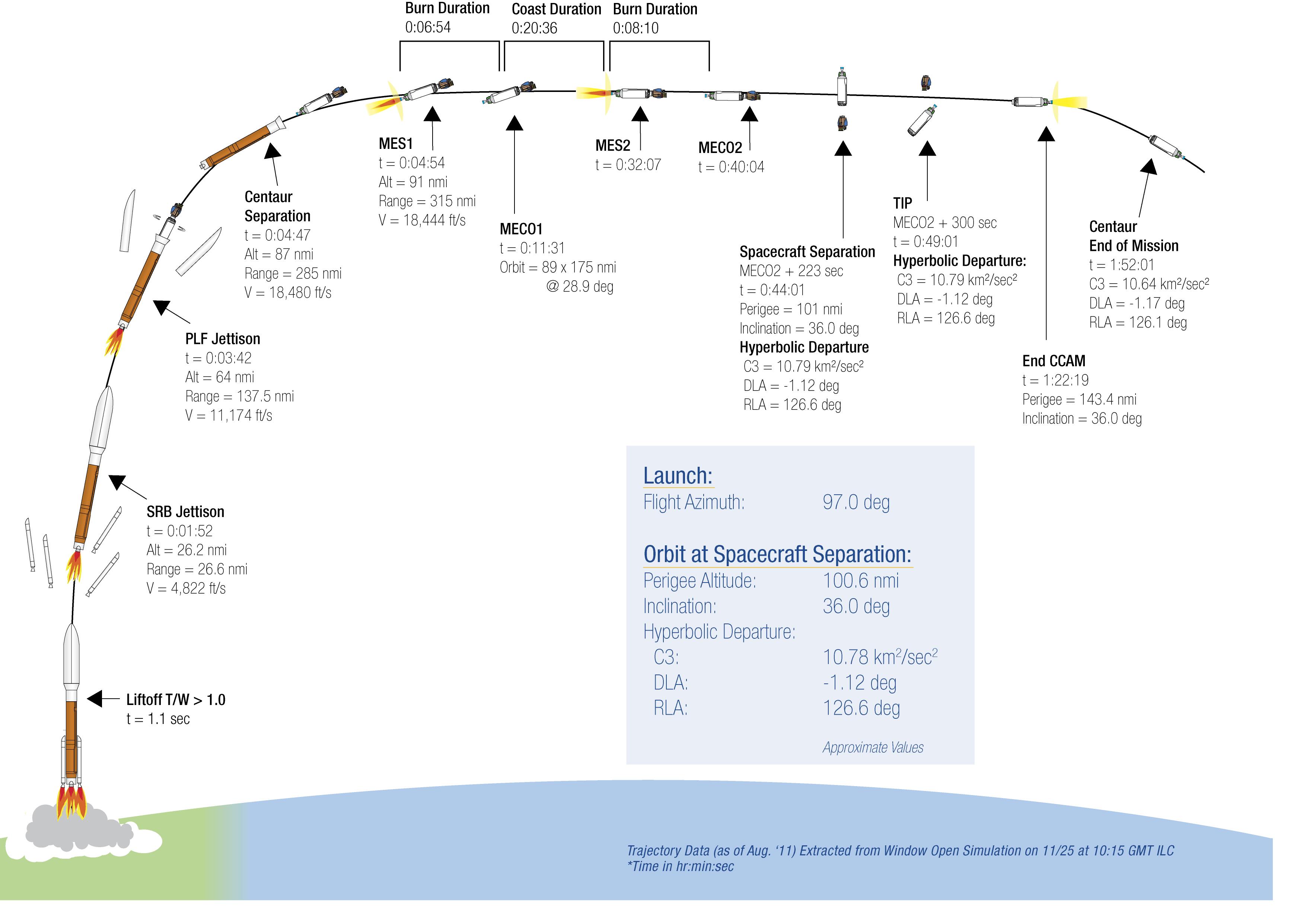 Diagram Of Mars Interior Wire Diagrams Fuse Box Curiositys Launch Sequence Nasas Exploration Core 35