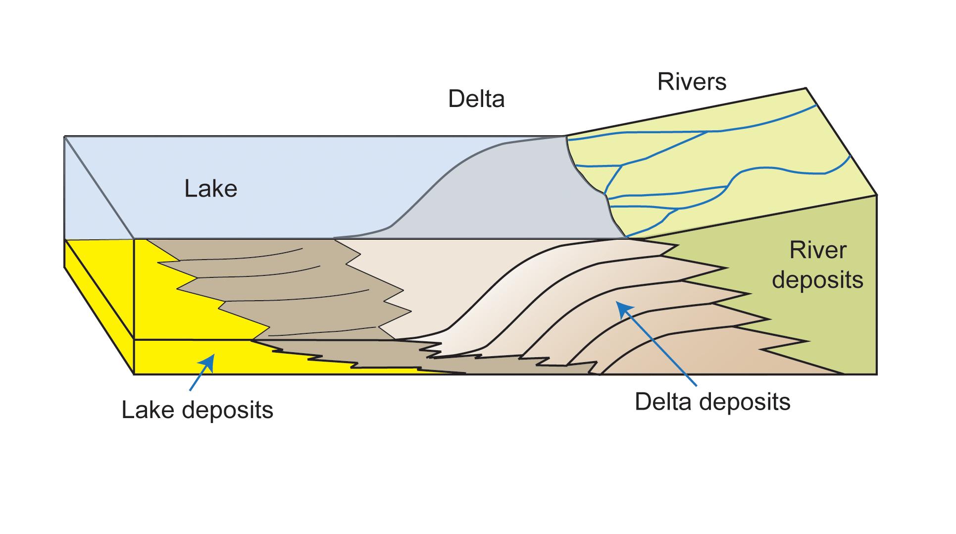 How A Delta Forms Where River Meets Lake  U2013 Nasa U2019s Mars Exploration Program