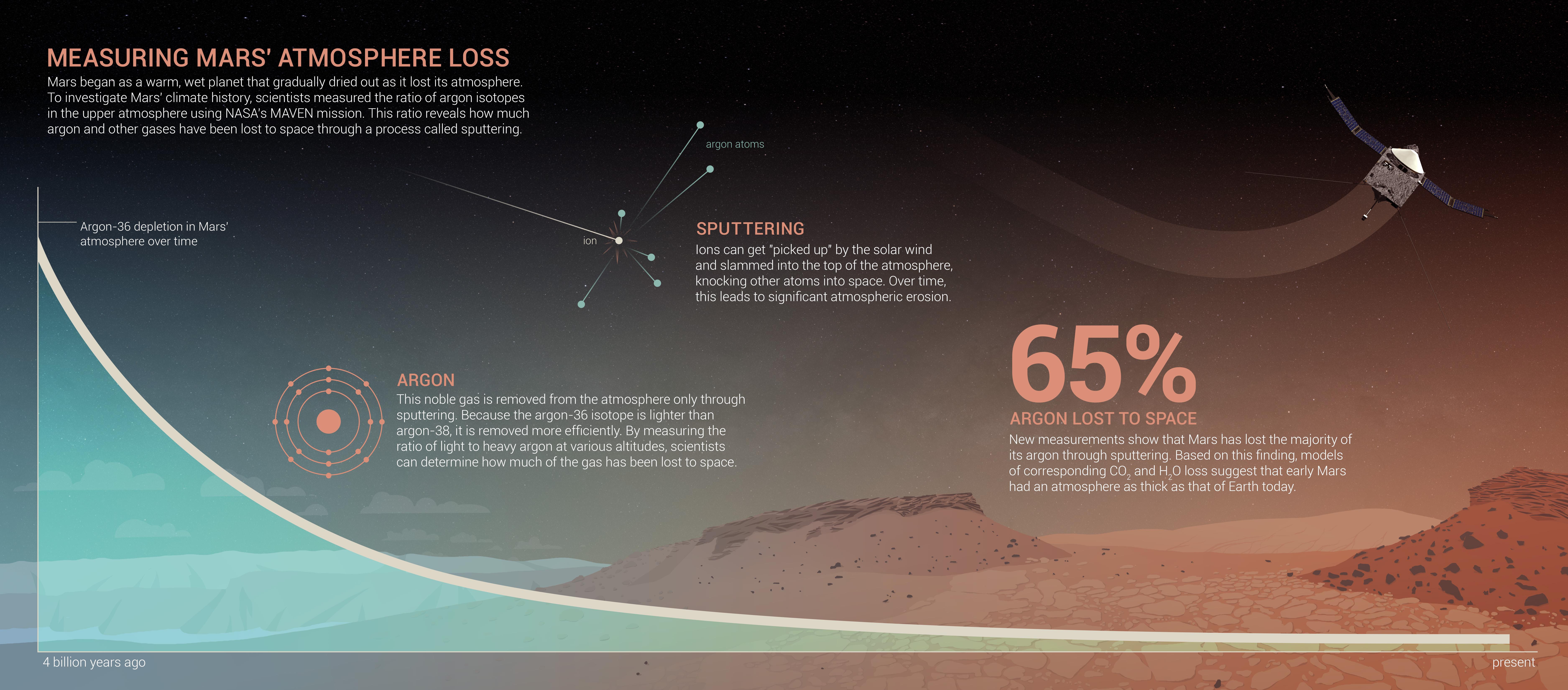 Measuring Mars' Atmosphere Loss – NASA's Mars Exploration ...
