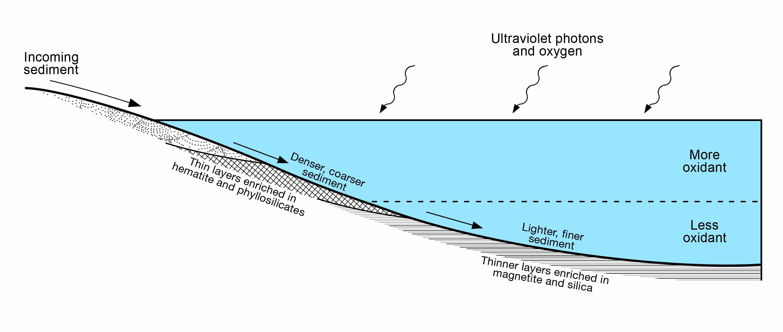 Diagram of Lake Stratification on Mars – NASA\'s Mars Exploration Program