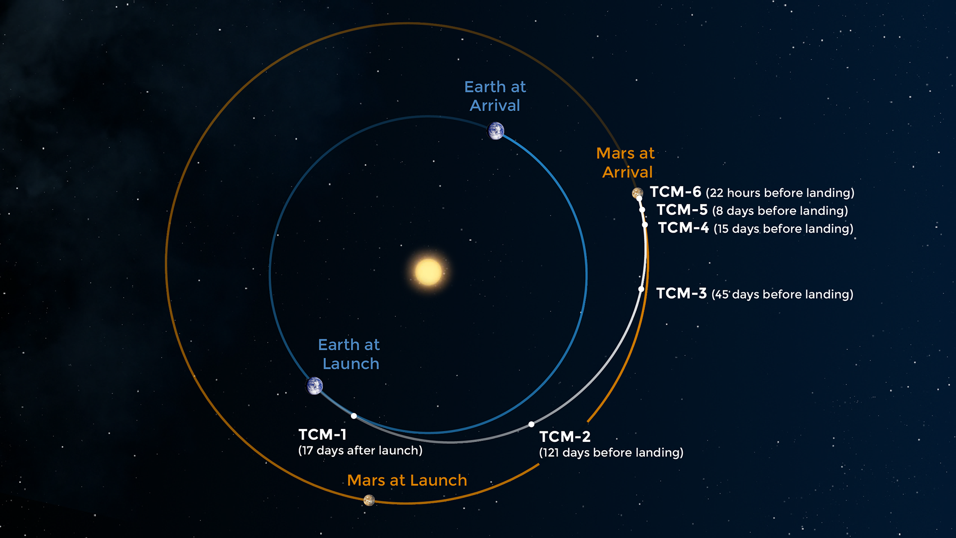 Insight S Route To Mars Nasa S Mars Exploration Program Images, Photos, Reviews
