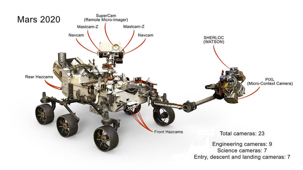 A selection of the 23 cameras on NASA's 2020 Mars rover. Many are improved versions of the cameras on the Curiosity rover, with a few new additions as well. UPDATED AT 4:15 p.m. PDT to correct the number of EDL cameras shown in the image.