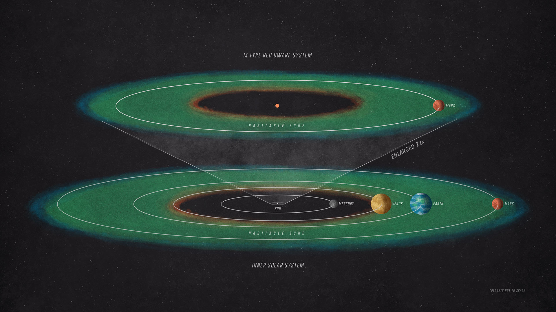 This depicts that in order to receive the same amount of starlight as Mars receives from our Sun, a planet orbiting an M-type red dwarf would have to be positioned much closer to its star than Mercury is to the Sun.