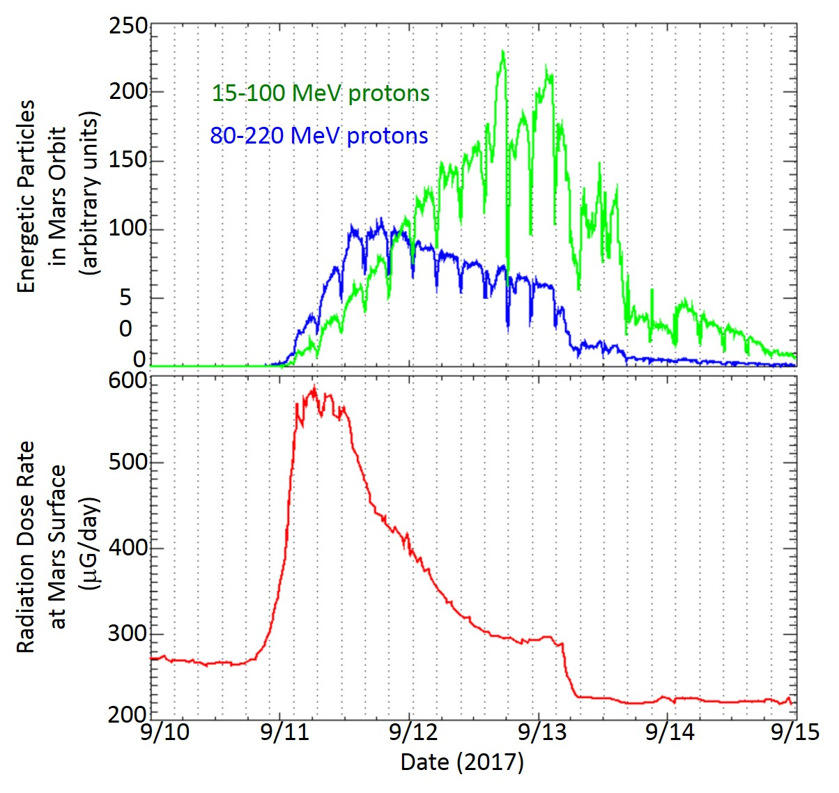 Solar Storm's Radiation at Martian Orbit and Surface