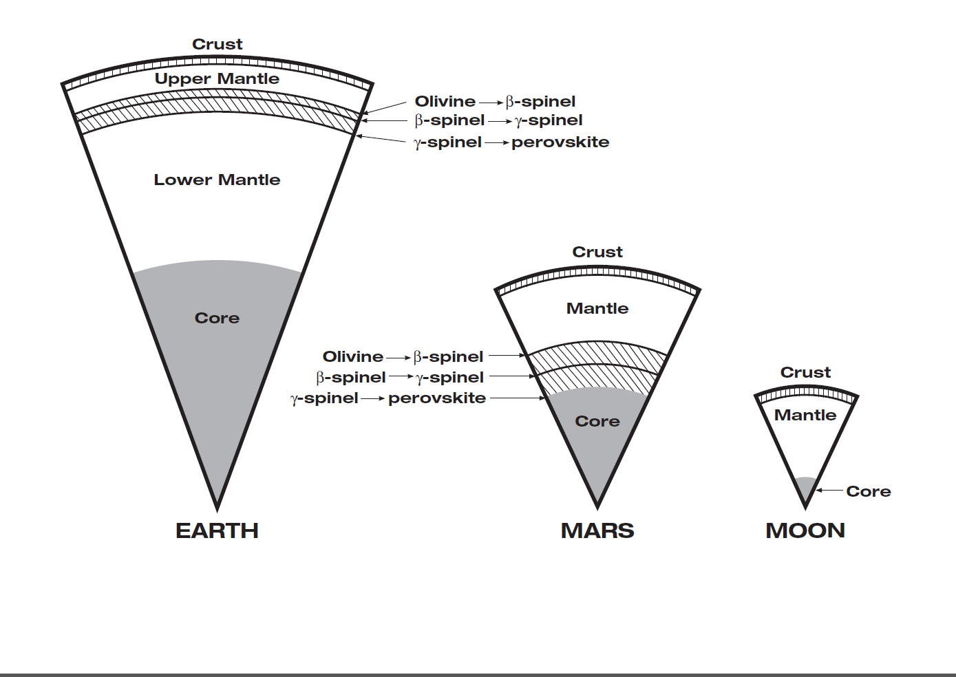 This graphic illustrates that Mars has the same basic internal structure as the Earth and other terrestrial (rocky) planets.