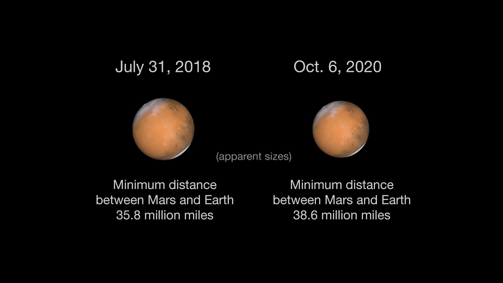 Mars During Close Approach in 2018 and 2020 – NASA's Mars ...