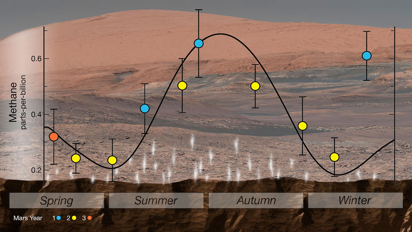 NASA's Curiosity rover used an instrument called SAM (Sample Analysis at Mars) to detect seasonal changes in atmospheric methane in Gale Crater. The methane signal has been observed for nearly three Martian years (nearly six Earth years), peaking each summer.