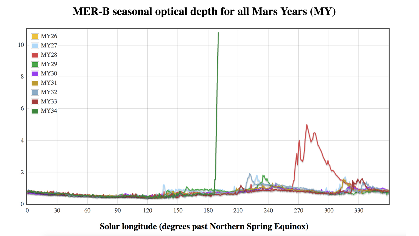 This graphic compares atmospheric opacity in different Mars years from the point of view of NASA's Opportunity rover.