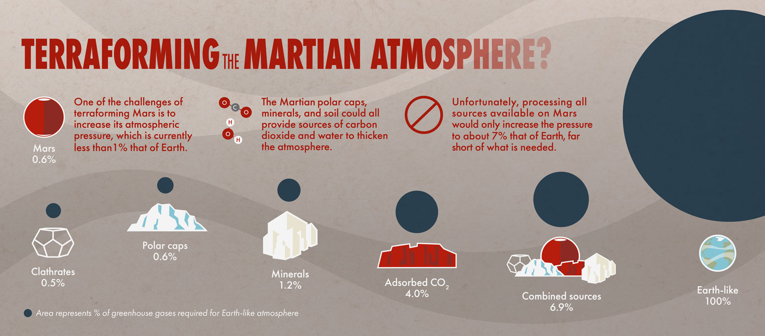 This infographic shows the various sources of carbon dioxide on Mars and their estimated contribution to Martian atmospheric pressure.
