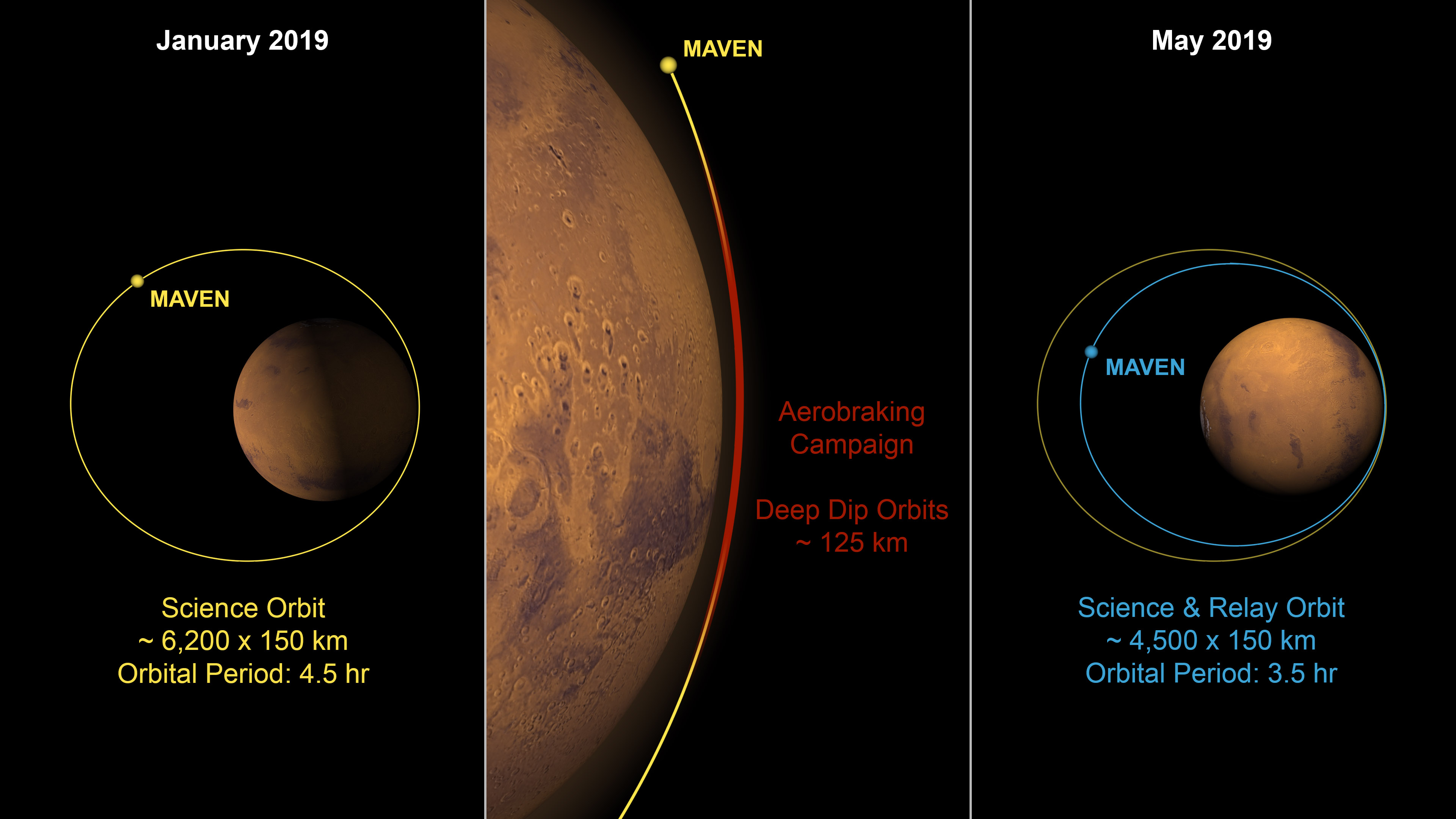 Aerobraking plan for MAVEN