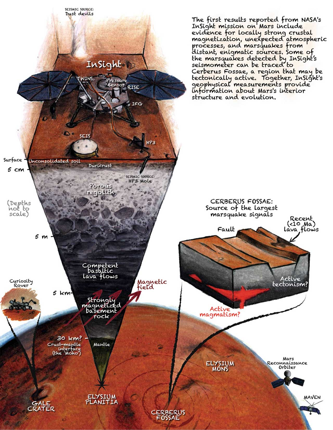A cutaway view of Mars showing the InSight lander studying seismic activity.