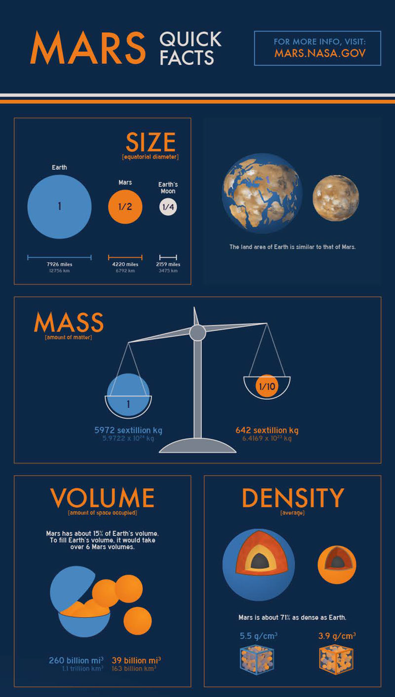 Mars quick facts compared to Earth.