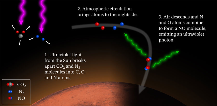 diagram explains the cause of Mars' glowing nightside atmosphere