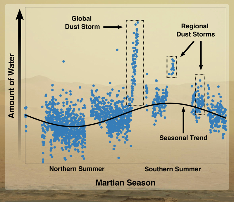graph shows amount of water in the atmosphere of Mars