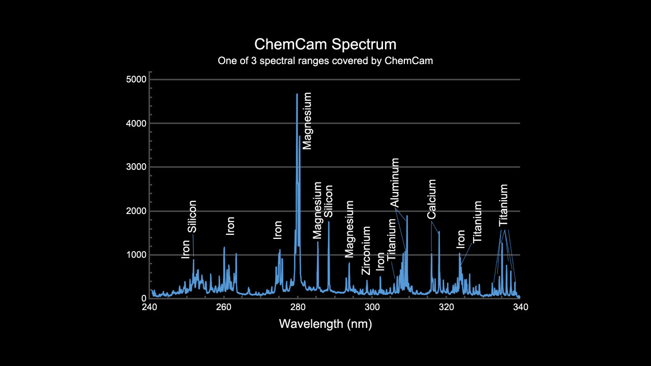 This image provides an example of the type of data collected by the Chemistry and Camera (ChemCam) instrument on the Mars Science Laboratory mission's Curiosity rover.