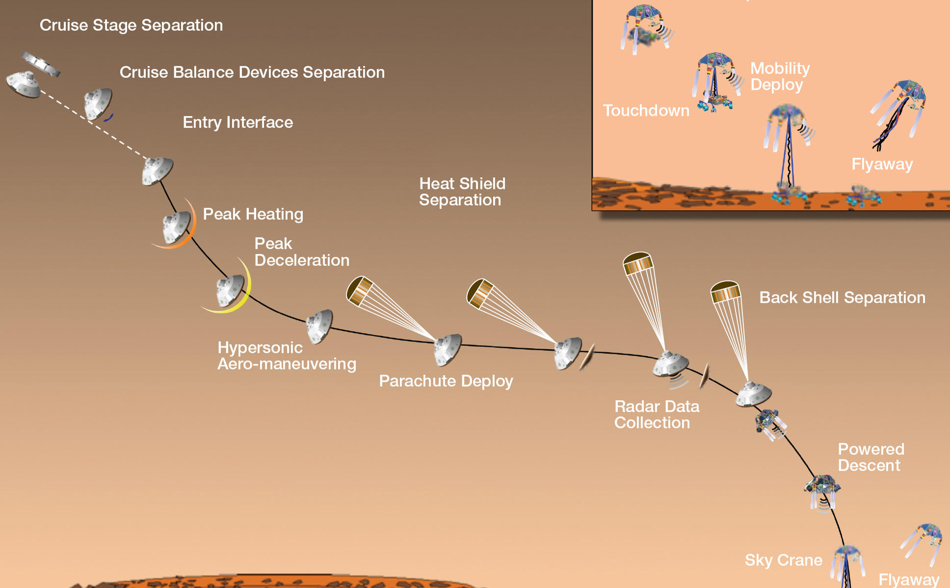 Timeline of Major Mission Events During Curiosity's Landing – NASA's