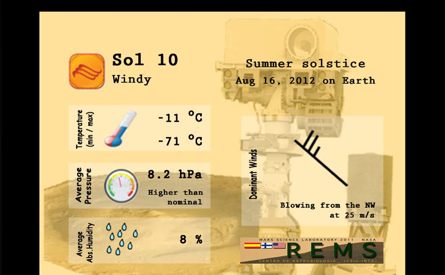 This screen grab shows a sample - not actual data - of the kinds of Mars weather reports we will be getting from NASA's Curiosity rover