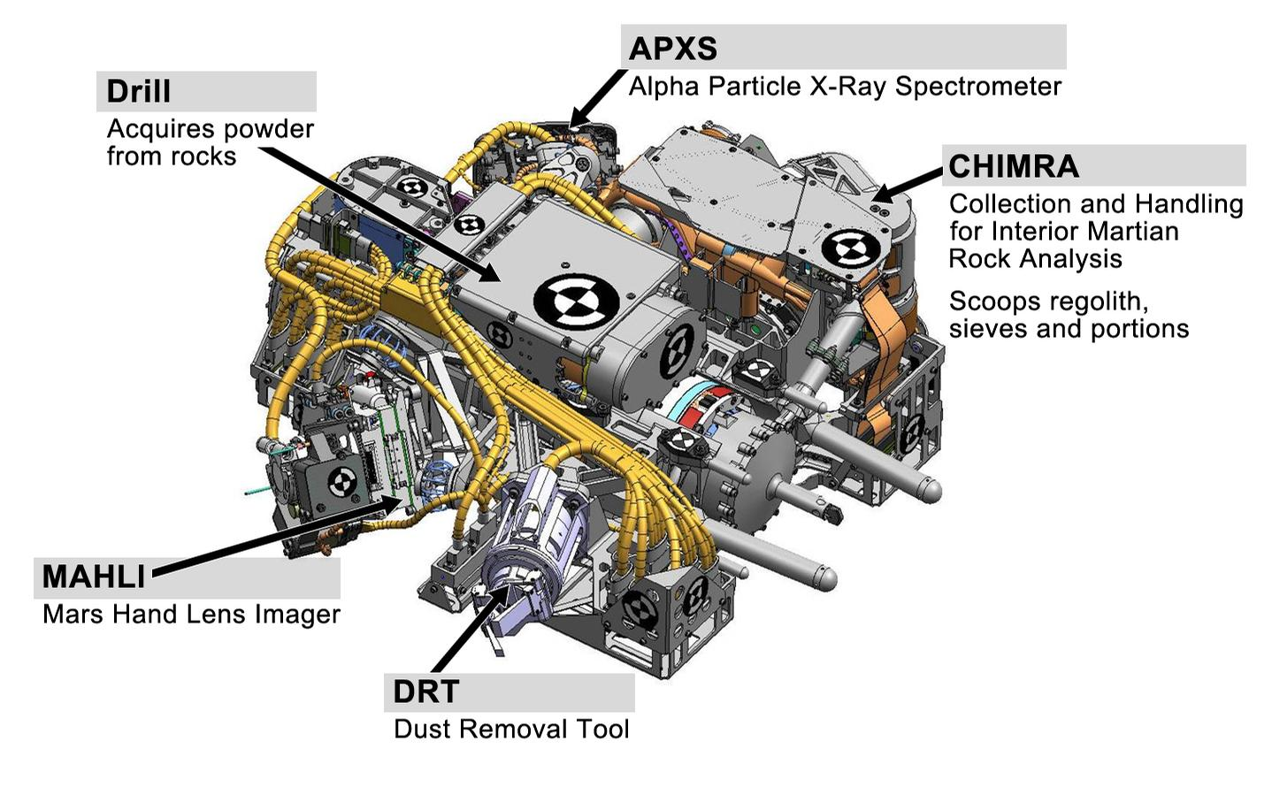 This engineering drawing shows the five devices that make up the turret at the end of the arm on NASA's Curiosity rover.