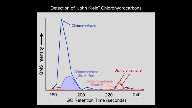 "NASA's Curiosity rover has detected the simple carbon-containing compounds chloro- and dichloromethane from the powdered rock sample extracted from the ""John Klein"" rock on Mars."