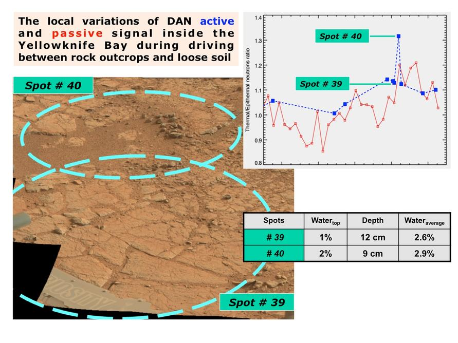 "The image, at lower left, is annotated to show where the Dynamic Albedo of Neutrons (DAN) instrument on NASA's Mars rover Curiosity took measurement on a rock outcrop (Spot 39) and on loose soil (Spot 40) within the ""Yellowknife Bay' area of Mars' Gale Crater."
