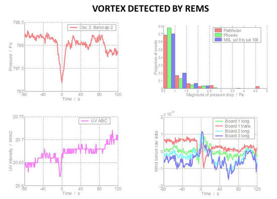 The Rover Environmental Monitoring Station (REMS) on NASA's Curiosity Mars rover has detected dozens of whirlwinds, or vortex events, causing brief dips in atmospheric pressure, and sometimes other measurable effects.