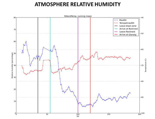 This graphic tracks the maximum relative humidity and the temperature at which that maximum occurred each Martian day, or sol, for about one-fourth of a Martian year, as measured by the Remote Environmental Monitoring Station (REMS) on NASA's Curiosity Mars rover.