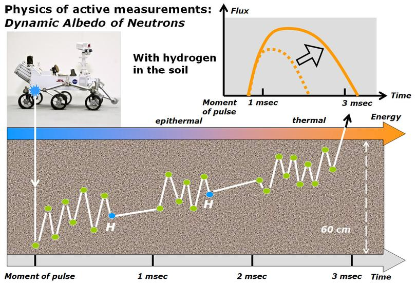 This diagram and the one at PIA16916 illustrate how the Dynamic Albedo of Neutrons (DAN) instrument on NASA's Curiosity Mars rover detects hydrogen in the ground beneath the rover.