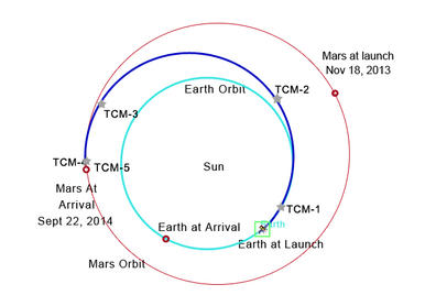 MAVEN was launched into a Hohmann Transfer Orbit with periapsis at Earth's orbit and apoapsis at the distance of the orbit of Mars. The spacecraft will travel more than 180 degrees around the Sun in its transfer orbit, which requires 10 months to set the stage for Mars Orbit Insertion in September 2014.