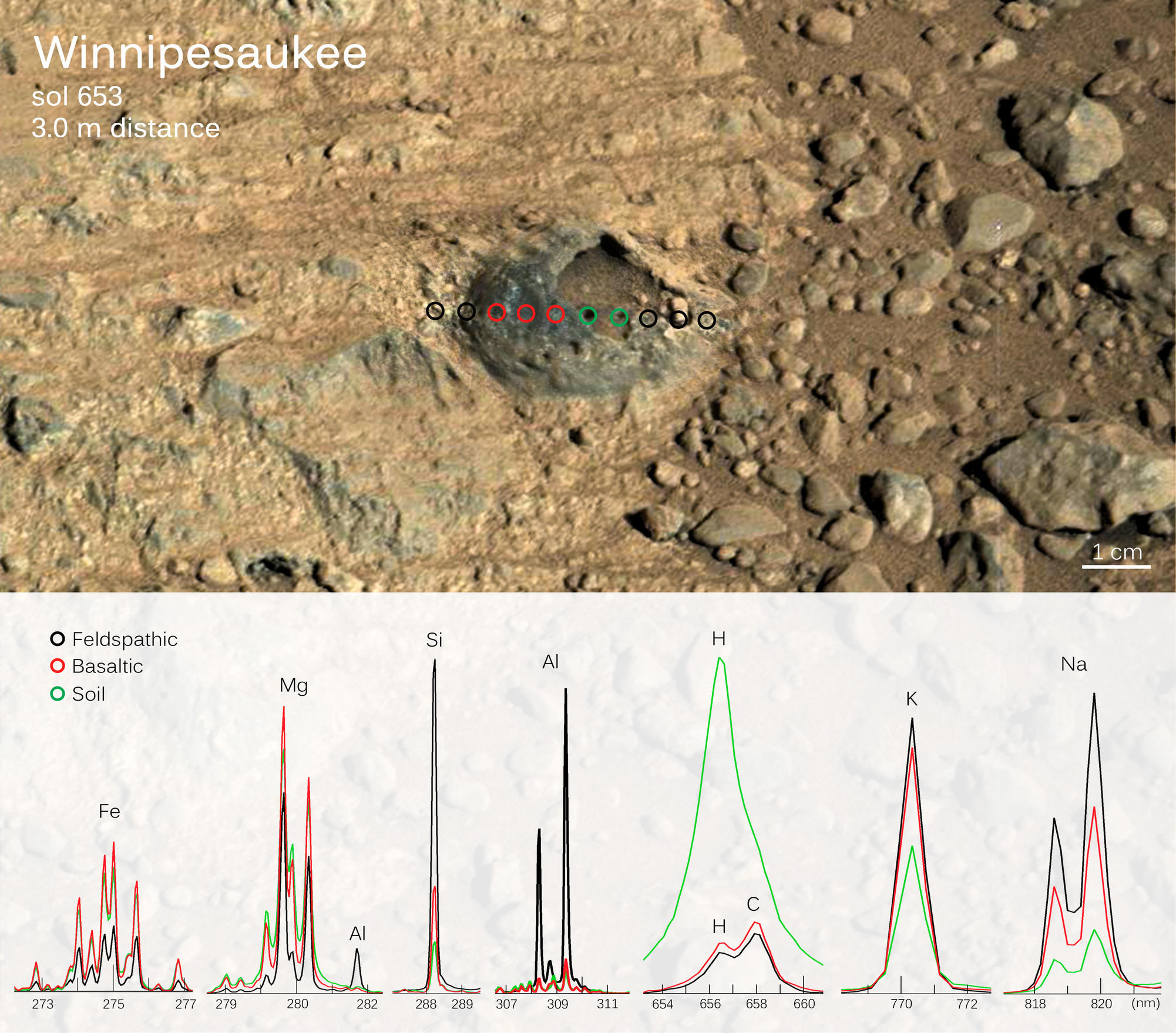 "Scientists used the ChemCam instrument on NASA's Curiosity Mars rover to examine a Martian rock ""shell"" about one inch across, embedded in bedrock and with a hollow interior.  This graphic combines an image of the target with results from using ChemCam's laser on the rock and adjacent points"