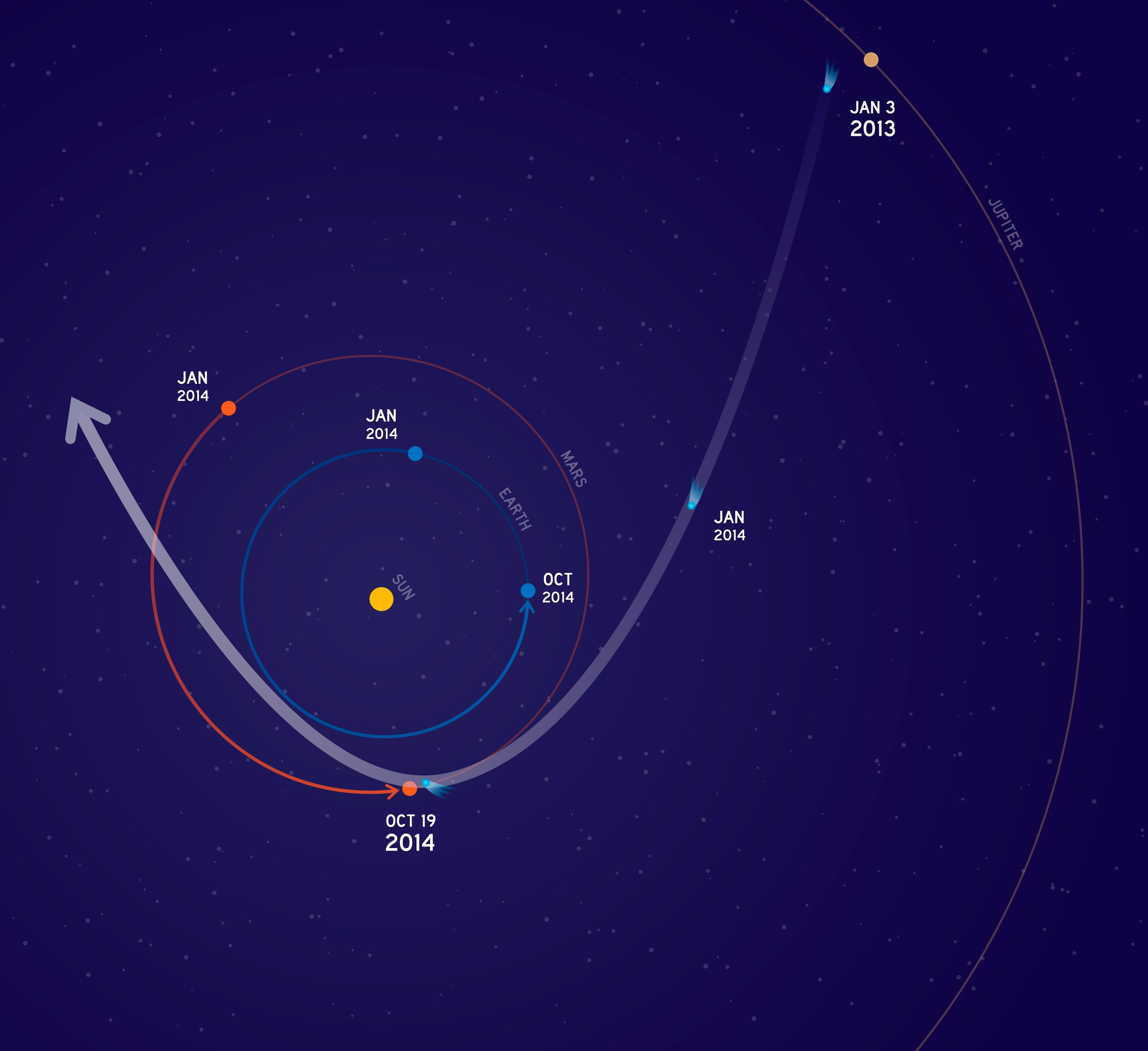 Comet Siding Spring C 2013 A1 Will Fly Past Mars Clean Version