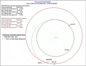 A graphic showing the orbits of Mars (shown in red) and MAVEN's arrival, along with Earth and the Sun.