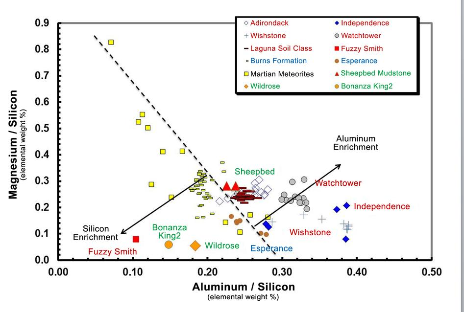 This graph plots several Mars rocks on a chart. Particularly, Wildrose and Bonanaza King in orange which on the graph have high amounts of silicon in comparison to some other Mars rocks shown in other colors.