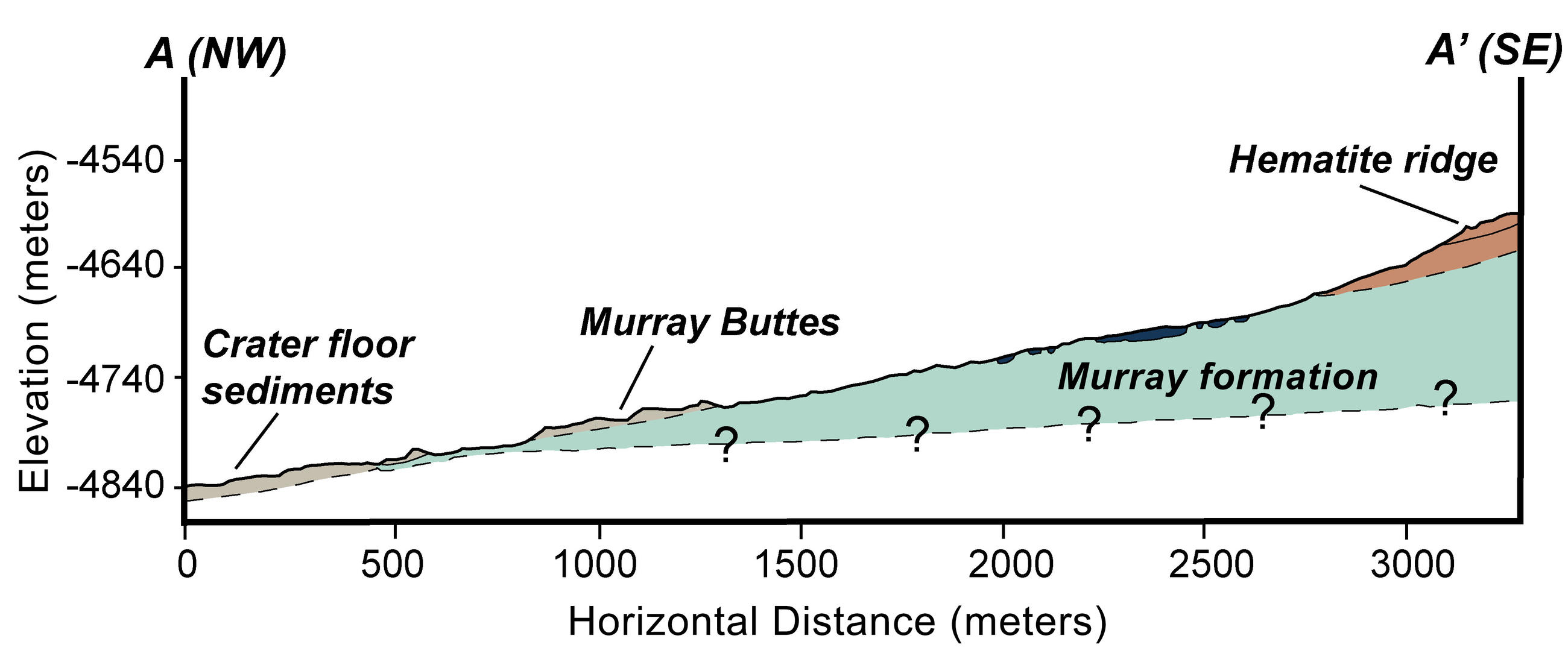 This graphic shows the geologic cross-section through lower Mount Sharp on Mars.  The crater floor is in gray.  The Murray Formation in green and the Hematite Ridge is in orange.