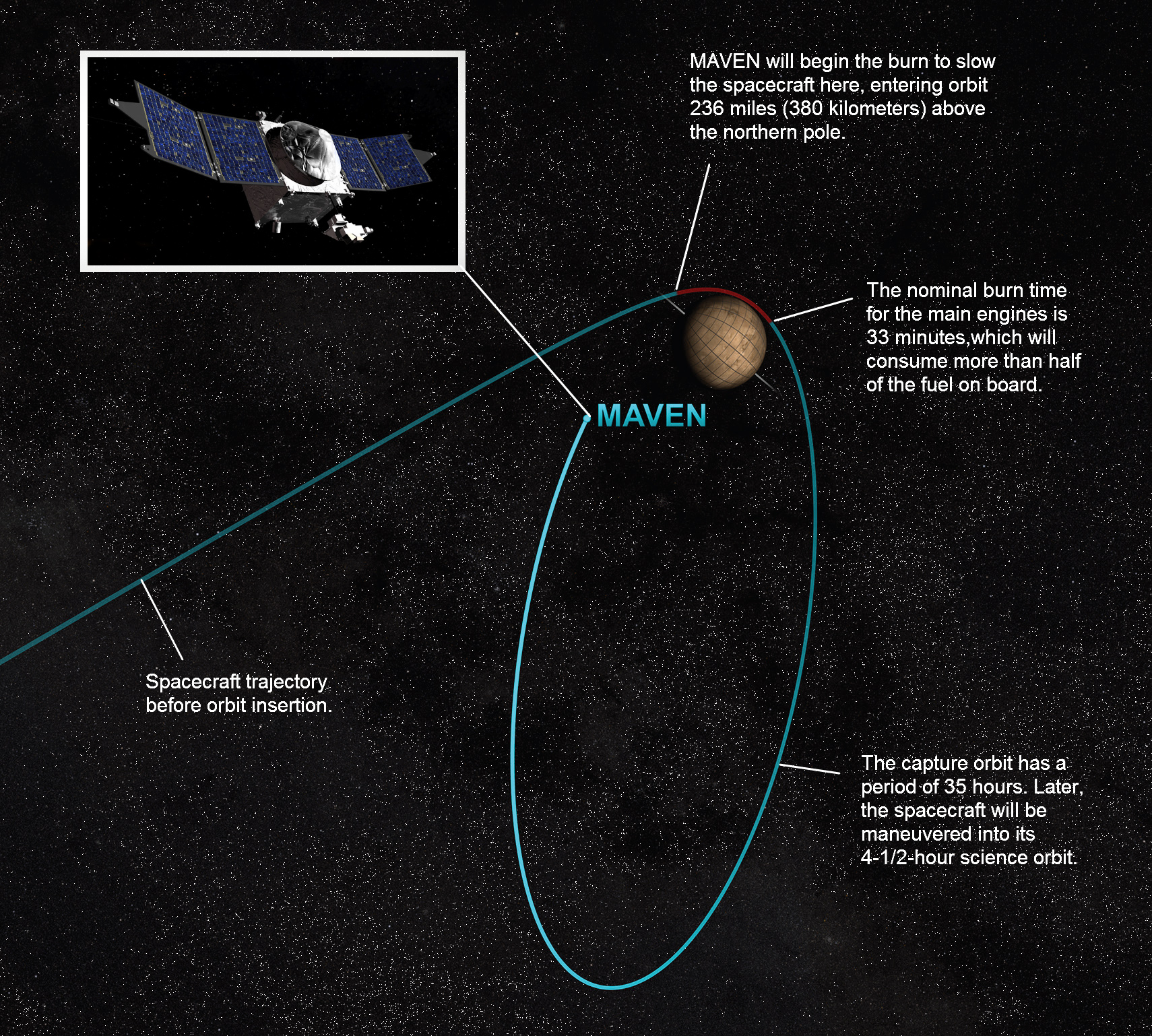 This drawing shows the final trajectory for the MAVEN spacecraft arriving at Mars on Sept. 21, 2014.