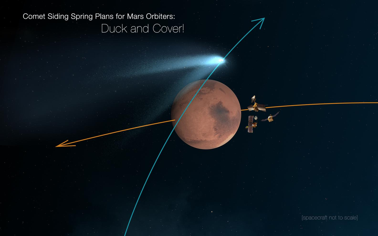 Mars Orbiters 'Duck and Cover' for Comet Siding Spring Encounter