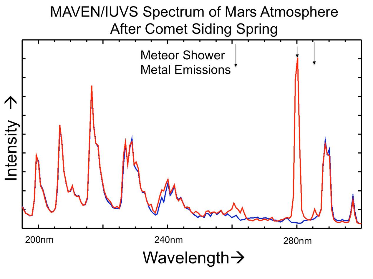 The places where the red line on this graph extends higher than the blue line show detection of metals added to the Martian atmosphere from dust particles released by a passing comet on Oct. 19, 2014. The graphed data are from the Imaging Ultraviolet Spectrograph (IUVS) on NASA's MAVEN spacecraft.