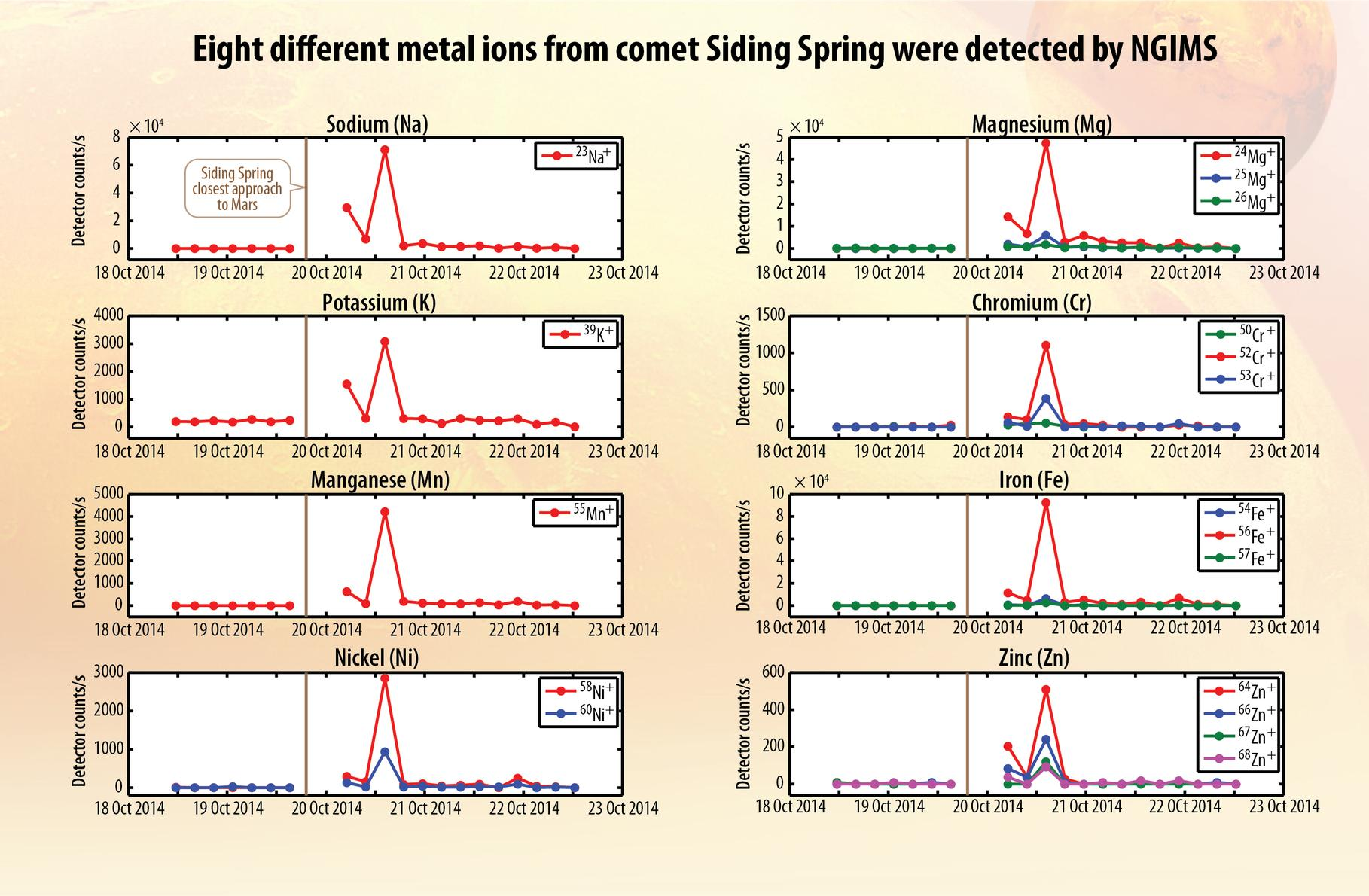 These eight graphs present data from the Neutral Gas and Ion Mass Spectrometer on NASA's MAVEN orbiter identifying ions of different metals added to the Martian atmosphere shortly after comet C/2013 A1 Siding Spring sped close to Mars. Dust particles from the comet delivered the metals to Mars.