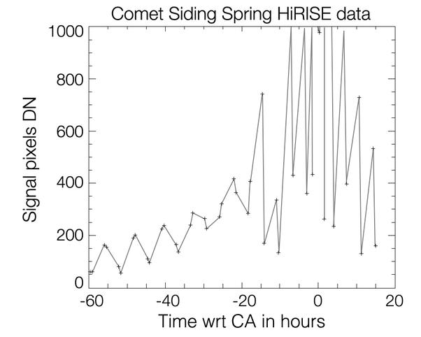 This graph shows changes in apparent brightness of comet C/2013 A1 Siding Spring as it approached and receded from Mars, as seen by the High Resolution Imaging Science Experiment (HiRISE) camera on NASA's Mars Reconnaissance Orbiter. The pattern suggests the comet rotates once every eight hours.