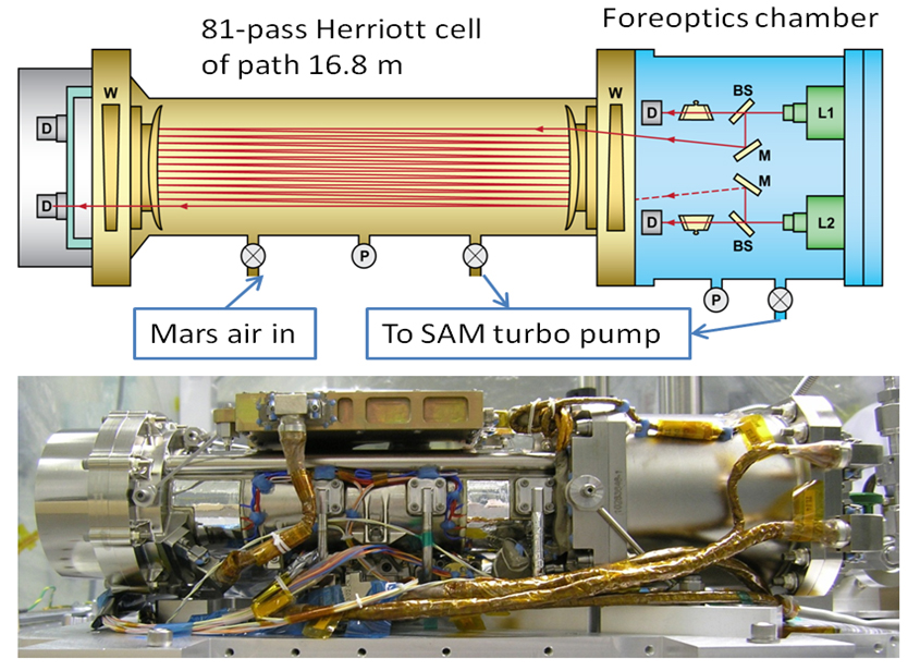 This graphic shows the Tunable Laser Spectrometer, one of the tools within the Sample Analysis at Mars laboratory on NASA's Curiosity Mars rover.  By measuring absorption of light at specific wavelengths, it measures concentrations of methane, carbon dioxide and water vapor in Mars' atmosphere.