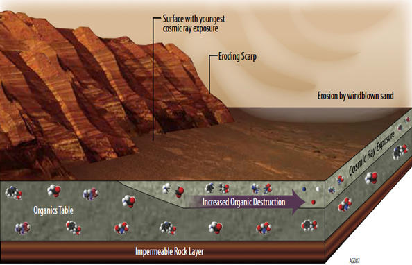 Mars Has Ways to Make Organics Hard to Find
