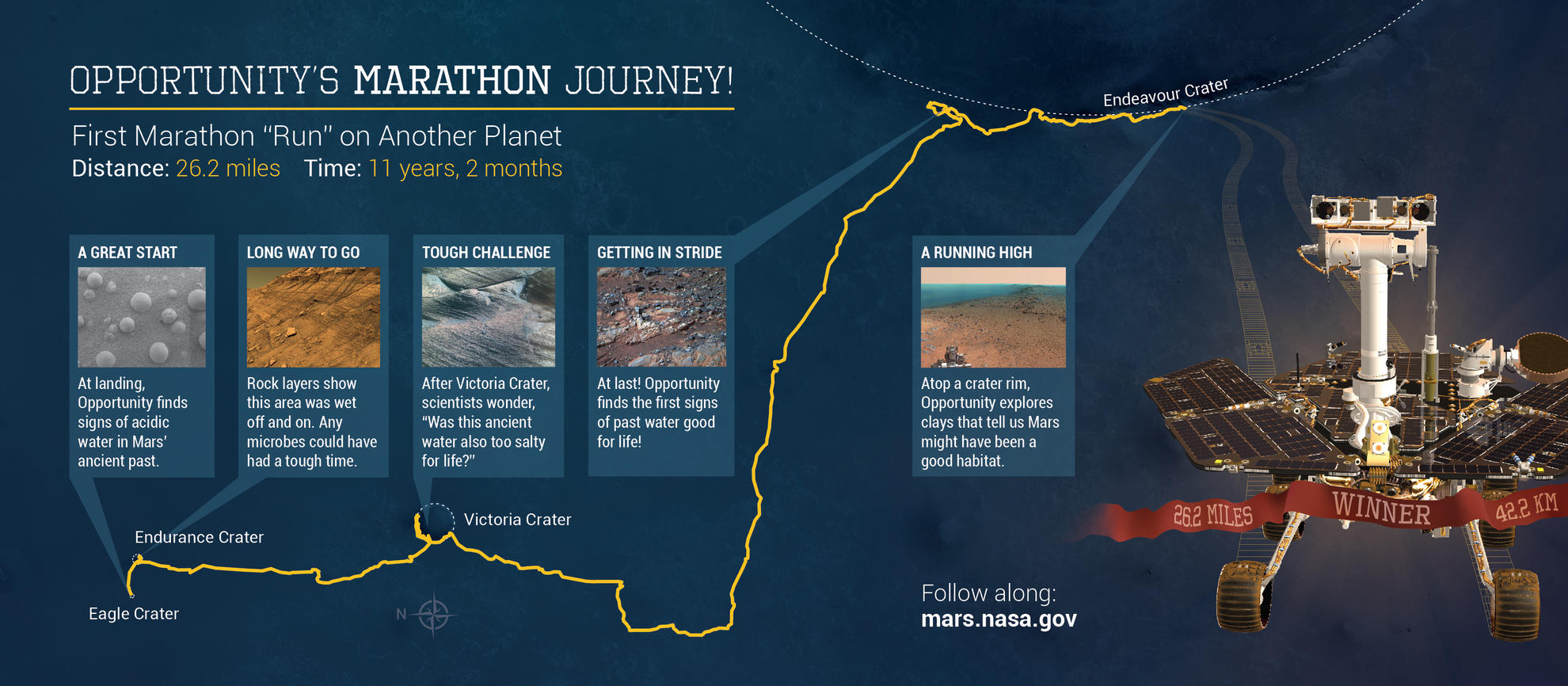 This illustration depicts some highlights along the route as NASA's Mars Exploration Rover Opportunity drove as far as a marathon race during the first 11 years and two months after its January 2004 landing in Eagle Crater