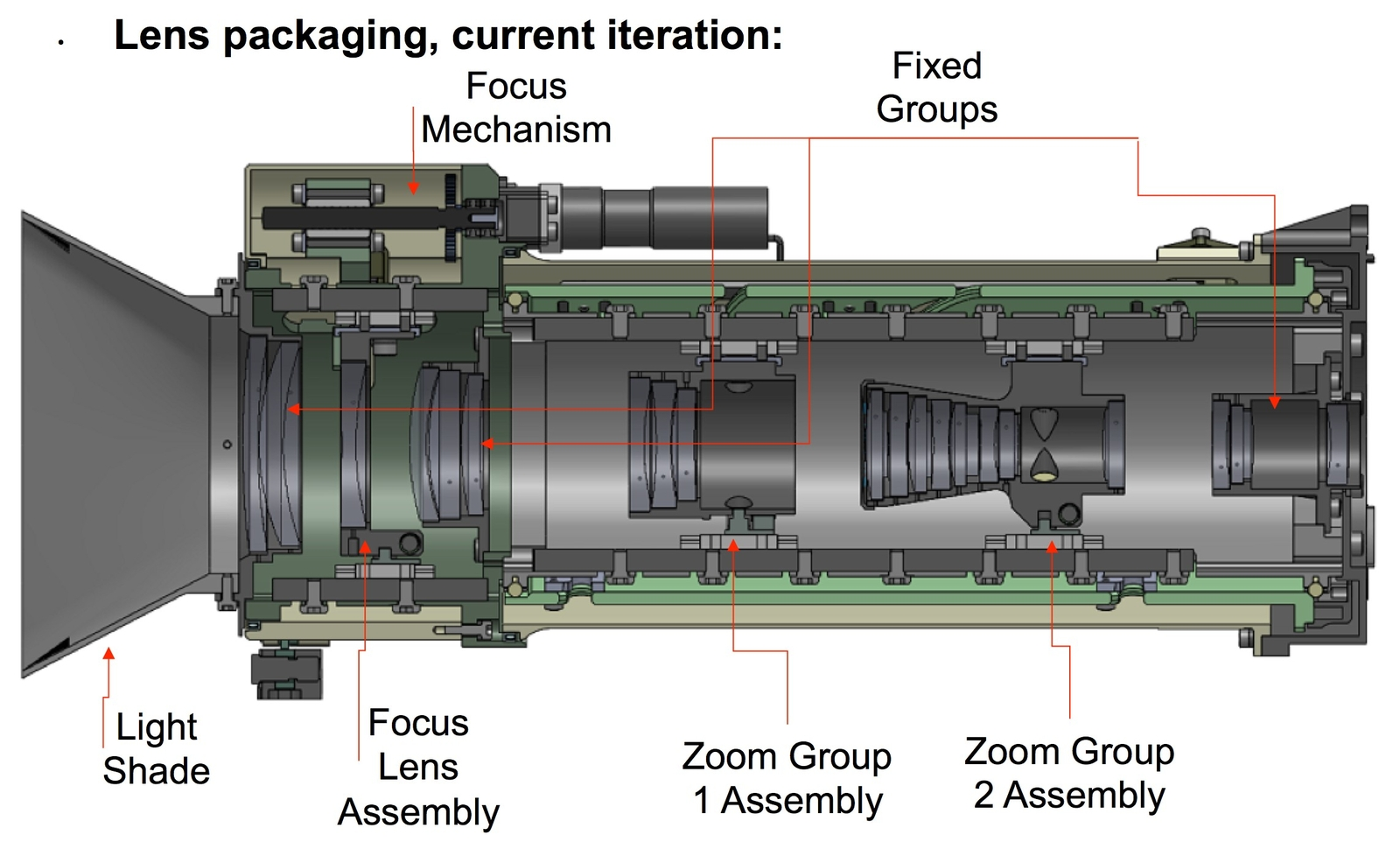 This diagram illustrates the current iteration (July 2015) of the lens packaging for the Mars 2020 Rover's instrument, Mastcam-Z.