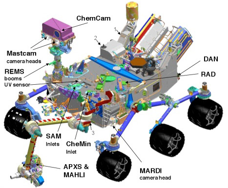This diagram shows the location of each of the Curiosity Rover's ten science instruments.